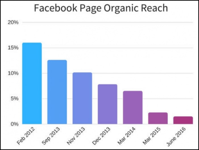 local facebook marketing